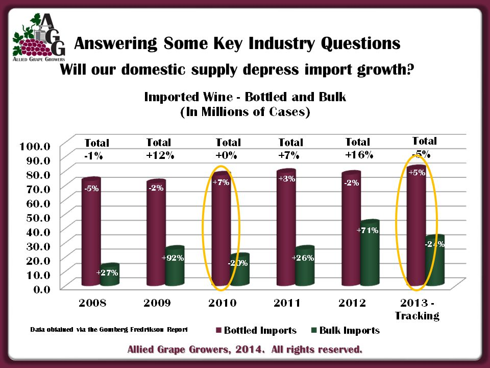 Allied Grape Growers, 2014. All rights reserved. Will our domestic supply depress import growth.