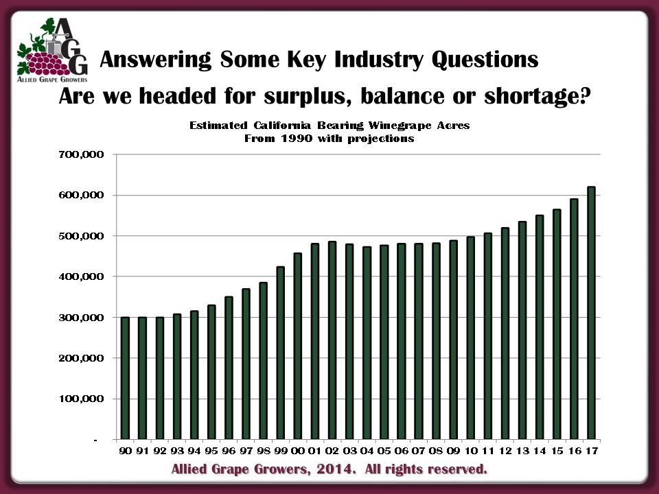 Allied Grape Growers, 2014. All rights reserved. Are we headed for surplus, balance or shortage.