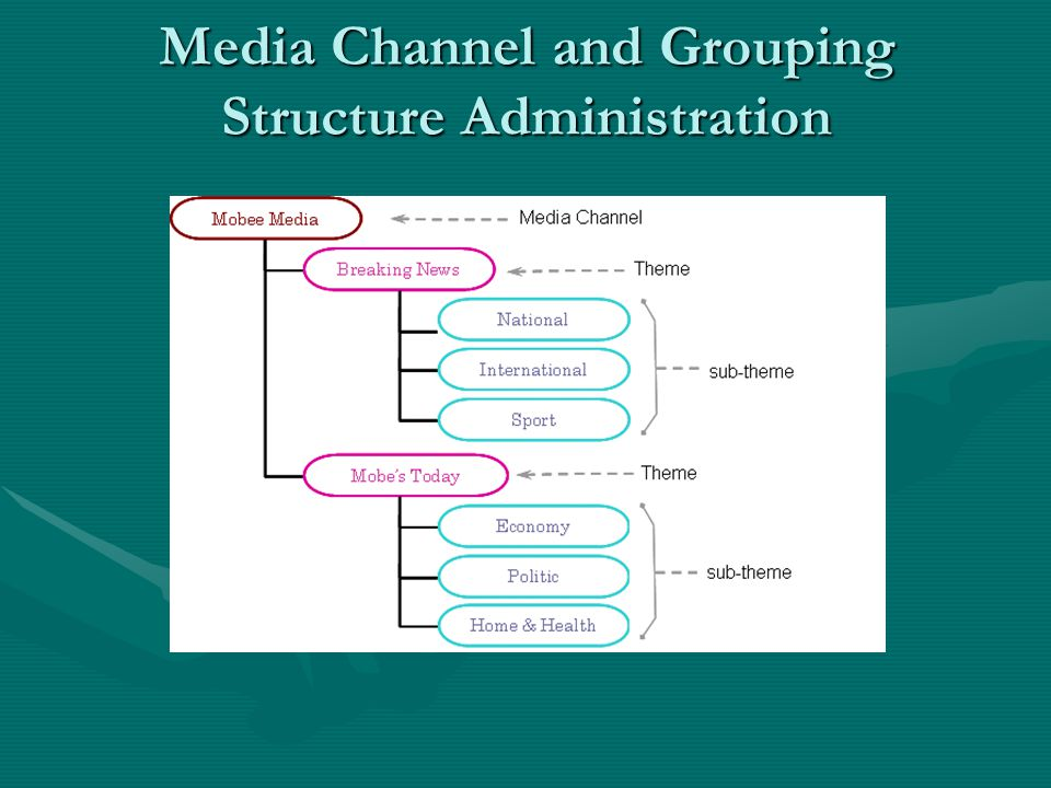 Media Channel and Grouping Structure Administration
