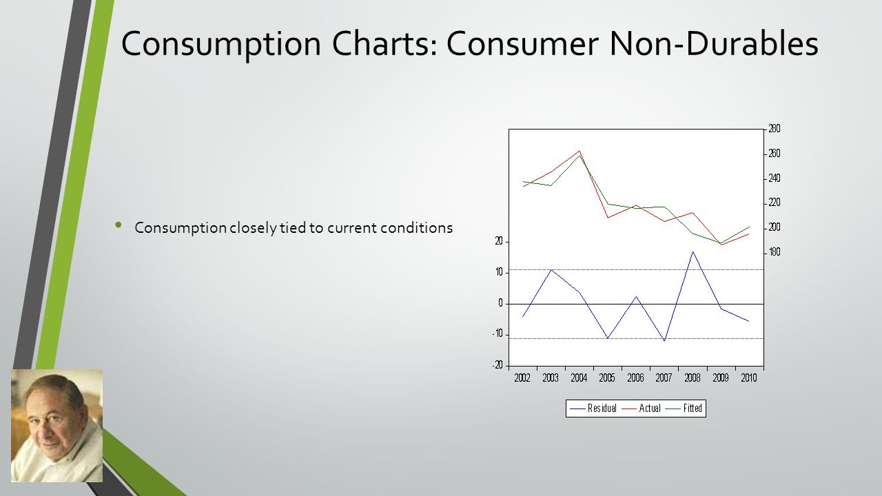 Consumption Charts: Consumer Non-Durables Consumption closely tied to current conditions