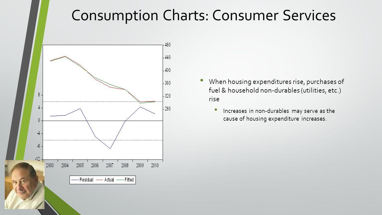 Consumption Charts: Consumer Services When housing expenditures rise, purchases of fuel & household non-durables (utilities, etc.) rise Increases in non-durables may serve as the cause of housing expenditure increases.