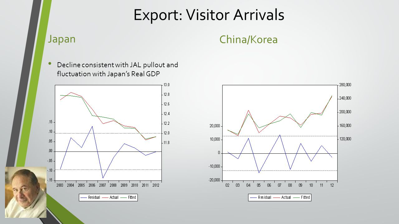 Export: Visitor Arrivals Japan Decline consistent with JAL pullout and fluctuation with Japan's Real GDP China/Korea