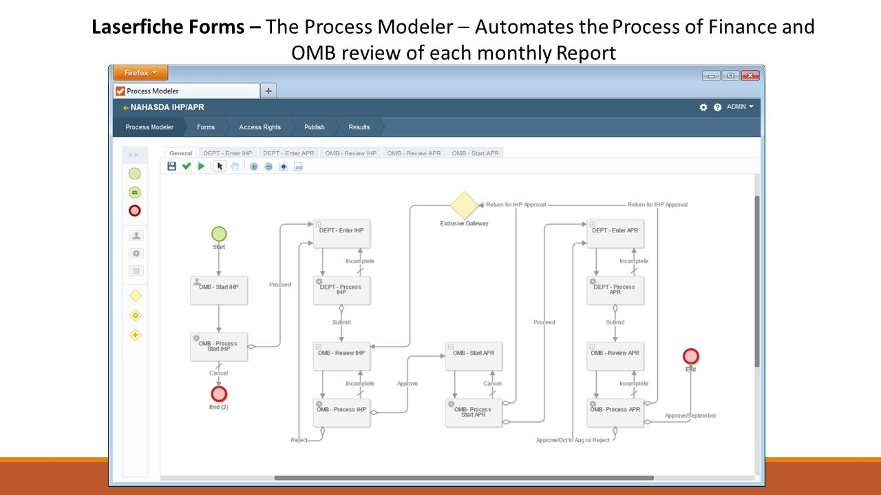 Laserfiche Forms – The Process Modeler – Automates the Process of Finance and OMB review of each monthly Report