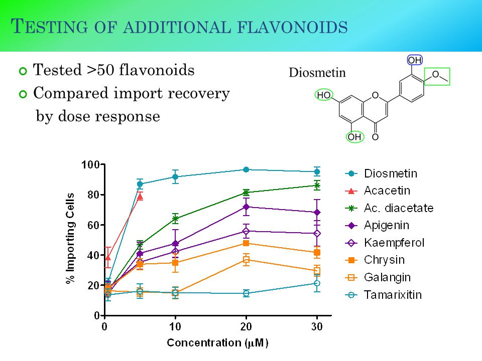 T ESTING OF ADDITIONAL FLAVONOIDS Tested >50 flavonoids Compared import recovery by dose response