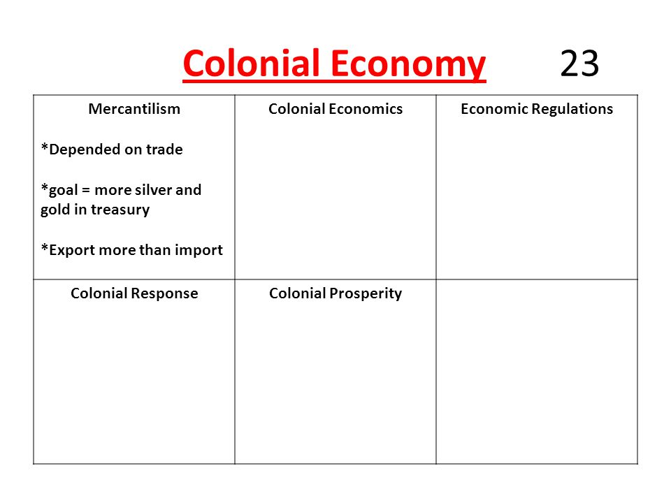 Colonial Economy 23 Mercantilism *Depended on trade *goal = more silver and gold in treasury *Export more than import Colonial EconomicsEconomic Regulations Colonial ResponseColonial Prosperity
