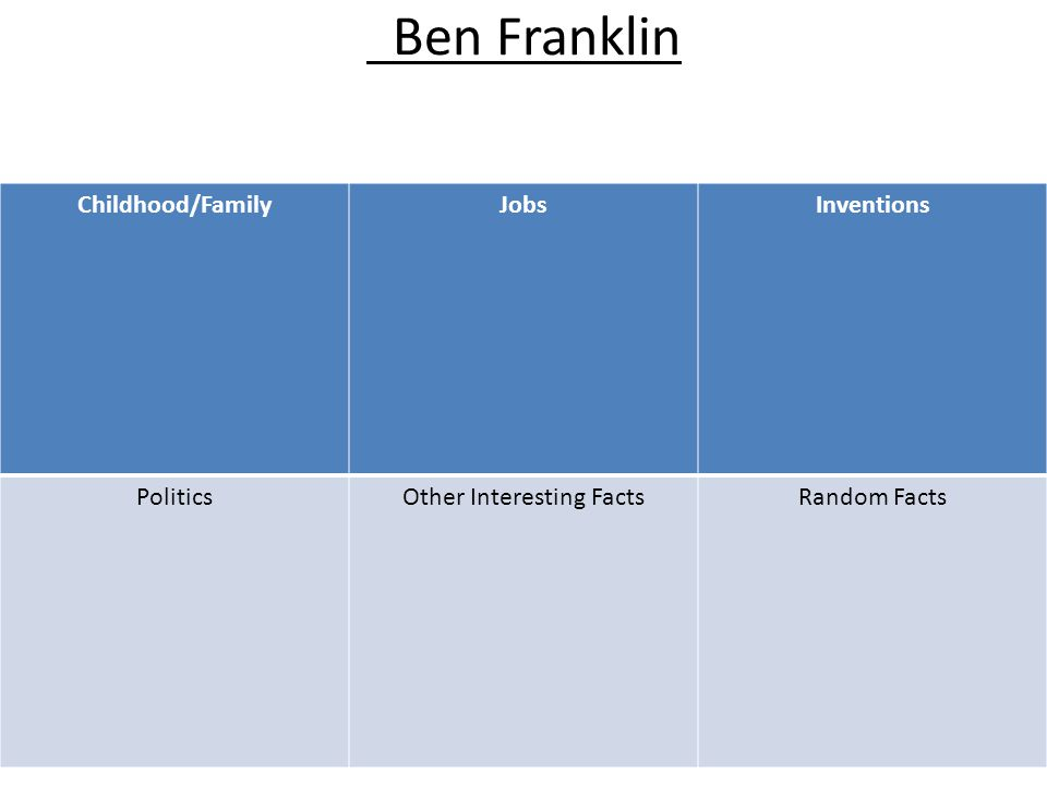 Ben Franklin Use pages 95 to 112 to fill in the chart Childhood/FamilyJobsInventions PoliticsOther Interesting FactsRandom Facts