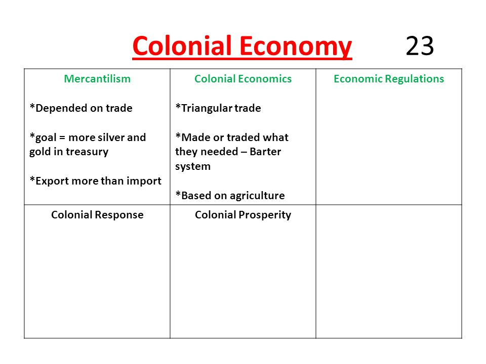 Colonial Economy 23 Mercantilism *Depended on trade *goal = more silver and gold in treasury *Export more than import Colonial Economics *Triangular trade *Made or traded what they needed – Barter system *Based on agriculture Economic Regulations Colonial ResponseColonial Prosperity