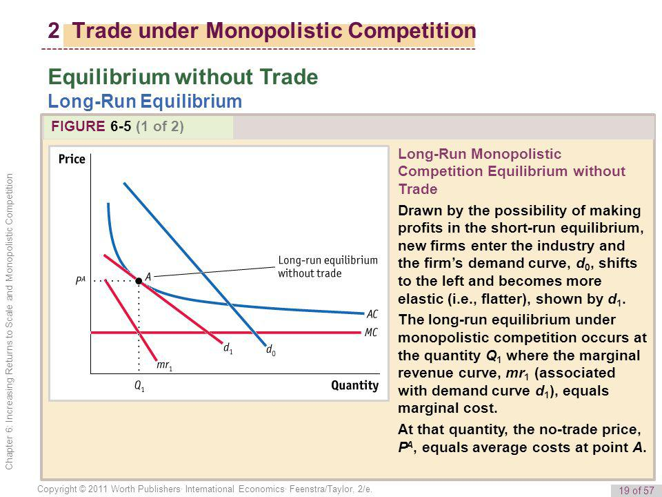 19 of 57 Copyright © 2011 Worth Publishers· International Economics· Feenstra/Taylor, 2/e. Chapter 6: Increasing Returns to Scale and Monopolistic Com