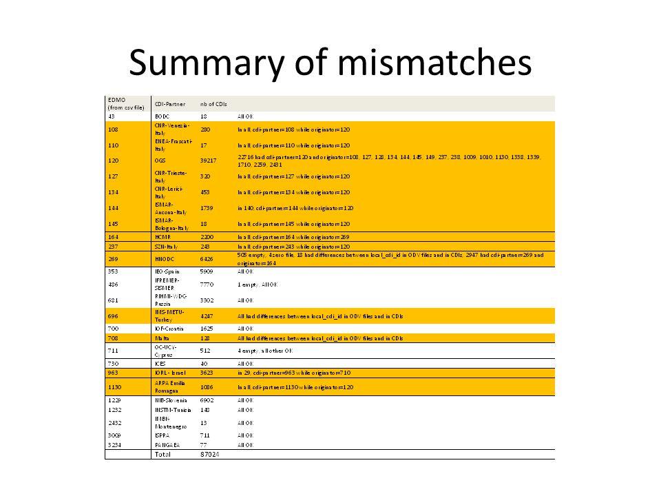 Summary of mismatches