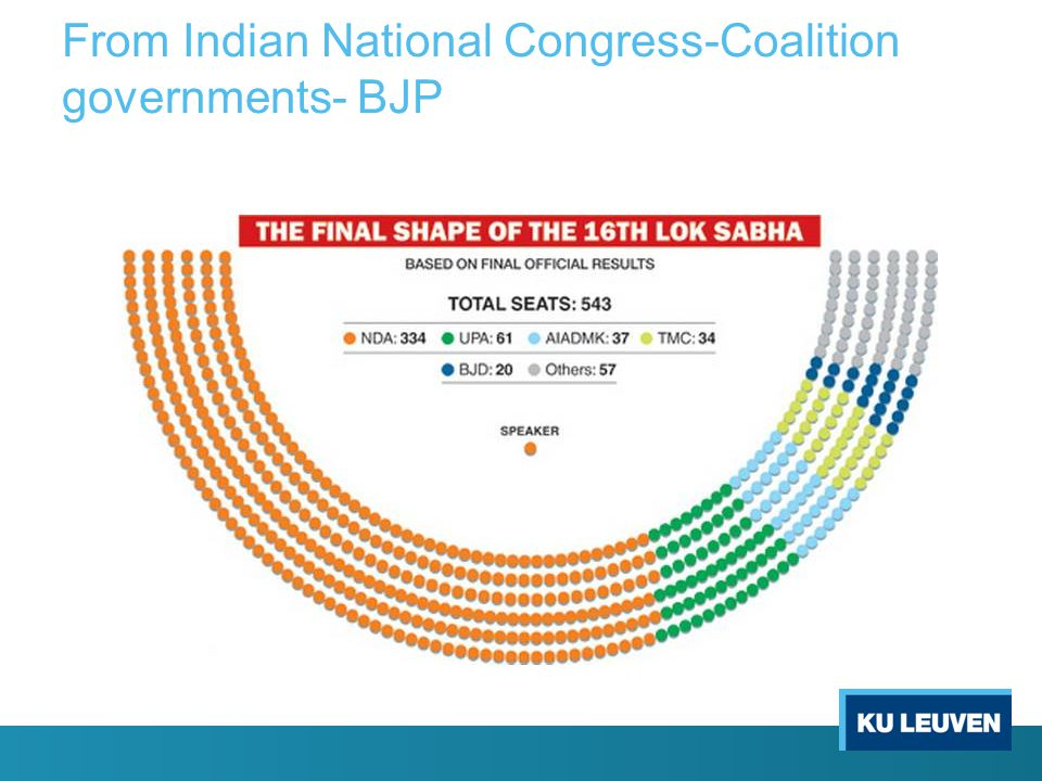 From Indian National Congress-Coalition governments- BJP