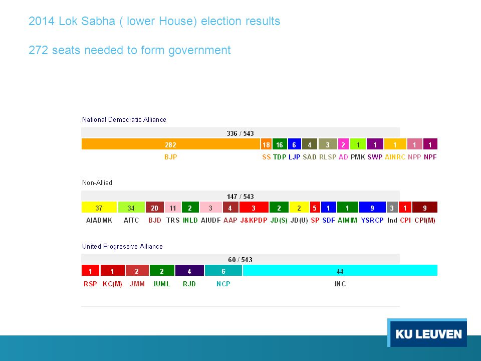 2014 Lok Sabha ( lower House) election results 272 seats needed to form government