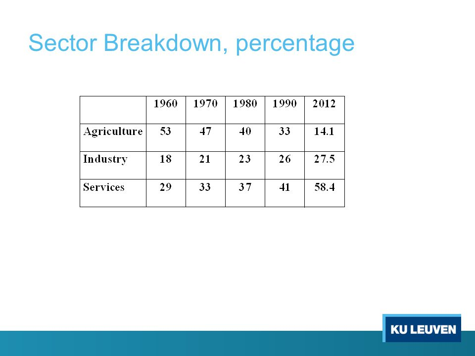 Sector Breakdown, percentage