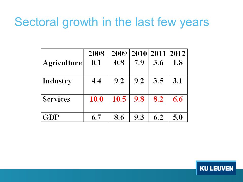 Sectoral growth in the last few years