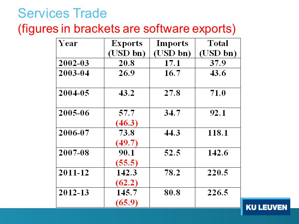 Services Trade (figures in brackets are software exports)