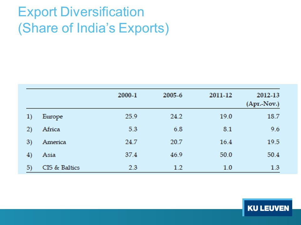 Export Diversification (Share of India's Exports)