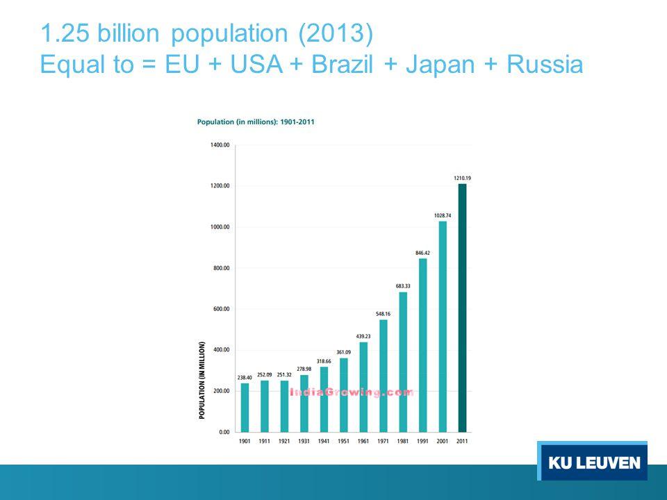 1.25 billion population (2013) Equal to = EU + USA + Brazil + Japan + Russia
