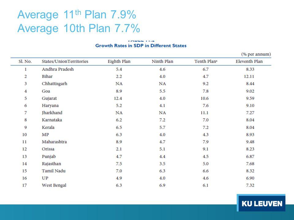 Average 11 th Plan 7.9% Average 10th Plan 7.7%