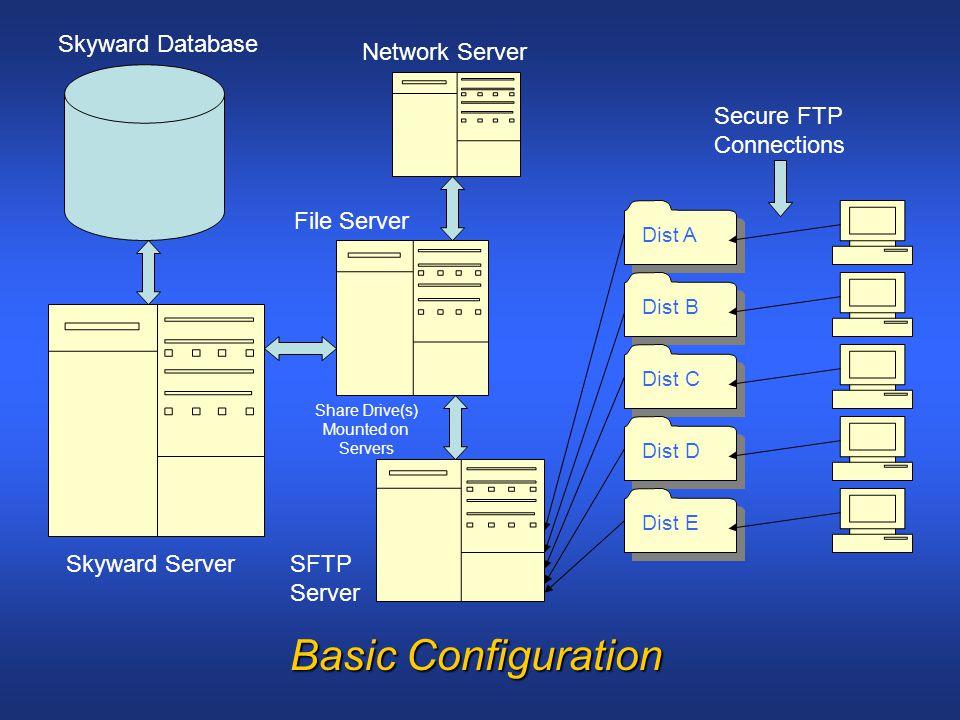 Skyward Server Skyward Database Dist A Dist B Dist C Dist D Dist E Network Server Secure FTP Connections Basic Configuration Share Drive(s) Mounted on