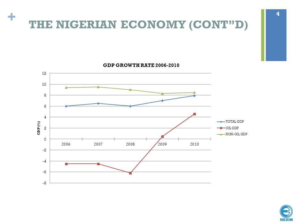 "+ THE NIGERIAN ECONOMY (CONT""D) 4"