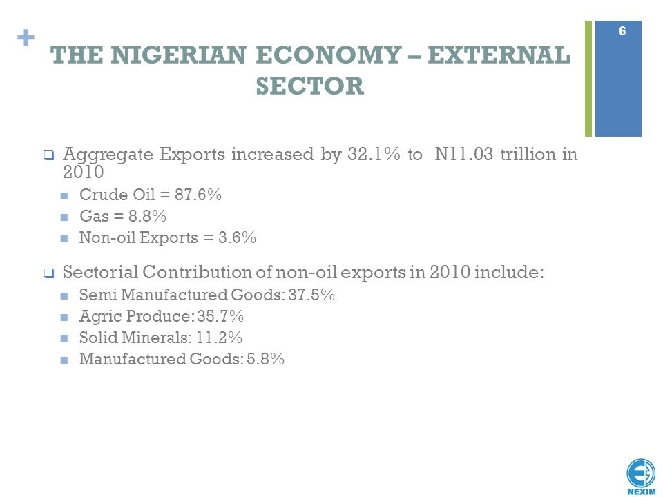 + THE NIGERIAN ECONOMY – EXTERNAL SECTOR  Aggregate Exports increased by 32.1% to N11.03 trillion in 2010 Crude Oil = 87.6% Gas = 8.8% Non-oil Export