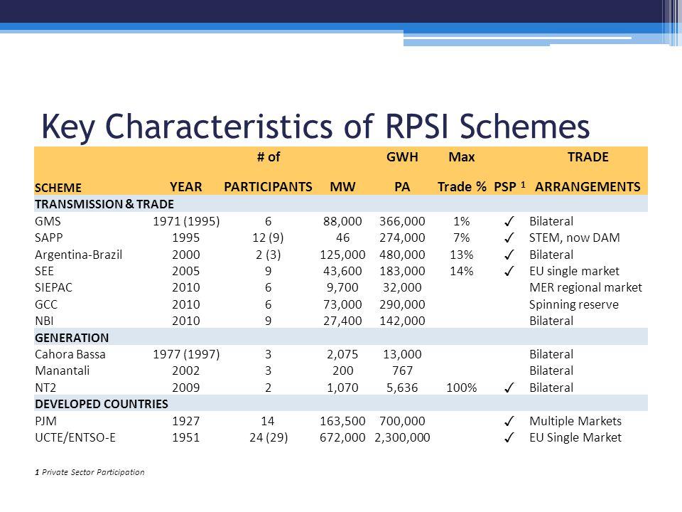 Key Characteristics of RPSI Schemes # of GWHMax TRADE SCHEME YEARPARTICIPANTSMWPATrade %PSP 1 ARRANGEMENTS TRANSMISSION & TRADE GMS1971 (1995)688,000366,0001% ✓ Bilateral SAPP199512 (9)46274,0007% ✓ STEM, now DAM Argentina-Brazil20002 (3)125,000480,00013% ✓ Bilateral SEE2005943,600183,00014% ✓ EU single market SIEPAC201069,70032,000MER regional market GCC2010673,000290,000Spinning reserve NBI2010927,400142,000Bilateral GENERATION Cahora Bassa1977 (1997)32,07513,000Bilateral Manantali20023200767Bilateral NT2200921,0705,636100% ✓ Bilateral DEVELOPED COUNTRIES PJM192714163,500700,000 ✓ Multiple Markets UCTE/ENTSO-E195124 (29)672,0002,300,000 ✓ EU Single Market 1 Private Sector Participation