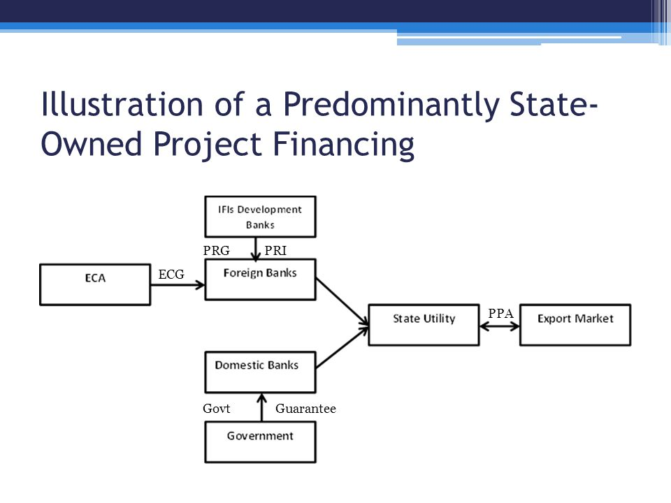 Illustration of a Predominantly State- Owned Project Financing ECG PRIPRG GuaranteeGovt PPA