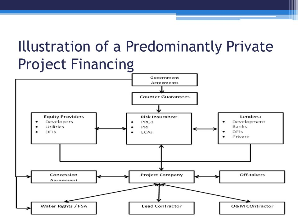 Illustration of a Predominantly Private Project Financing