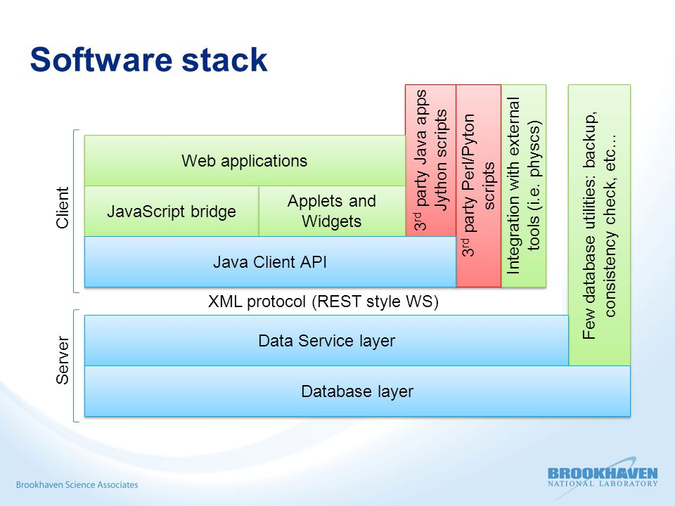 Software stack XML protocol (REST style WS) Few database utilities: backup, consistency check, etc… Client Server Integration with external tools (i.e.