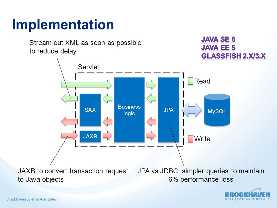 Implementation MySQL JPA JAXB SAX Business logic Business logic Servlet Read Write Stream out XML as soon as possible to reduce delay JAXB to convert transaction request to Java objects JPA vs JDBC: simpler queries to maintain 6% performance loss