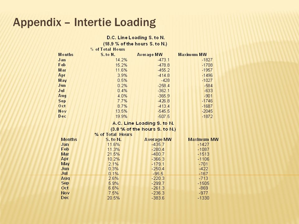 Appendix – Intertie Loading