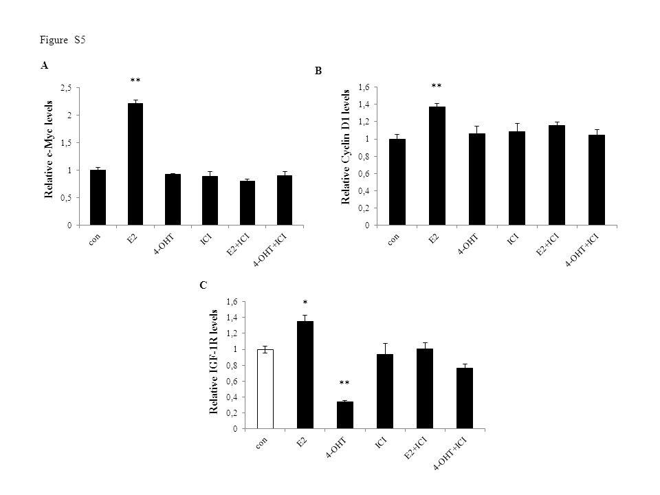 ** Relative c-Myc levels ** Relative Cyclin D1 levels Relative IGF-1R levels ** * A B C Figure S5