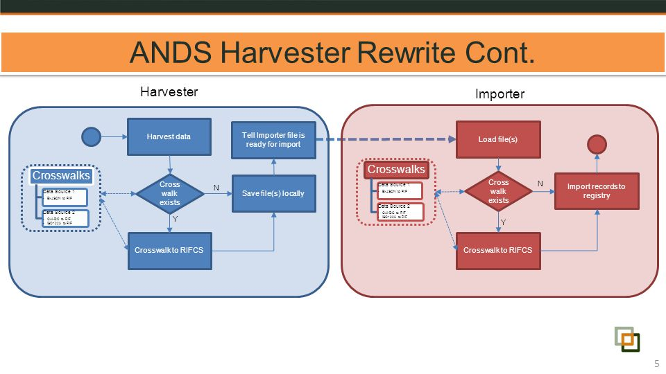 ANDS Harvester Rewrite Cont.