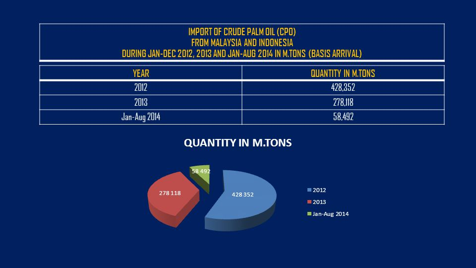IMPORT OF CRUDE PALM OIL (CPO) FROM MALAYSIA AND INDONESIA DURING JAN-DEC 2012, 2013 AND JAN-AUG 2014 IN M.TONS (BASIS ARRIVAL) YEARQUANTITY IN M.TONS 2012428,352 2013278,118 Jan-Aug 201458,492