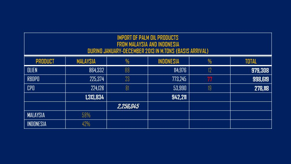 IMPORT OF PALM OIL PRODUCTS FROM MALAYSIA AND INDONESIA DURING JANUARY-DECEMBER 2013 IN M.TONS (BASIS ARRIVAL) PRODUCTMALAYSIA%INDONESIA%TOTAL OLIEN864,33288114,97612 979,308 RBDPO225,37423773,245 77998,619 CPO224,1288153,99019 278,118 1,313,834942,211 2,256,045 MALAYSIA58% INDONESIA42%