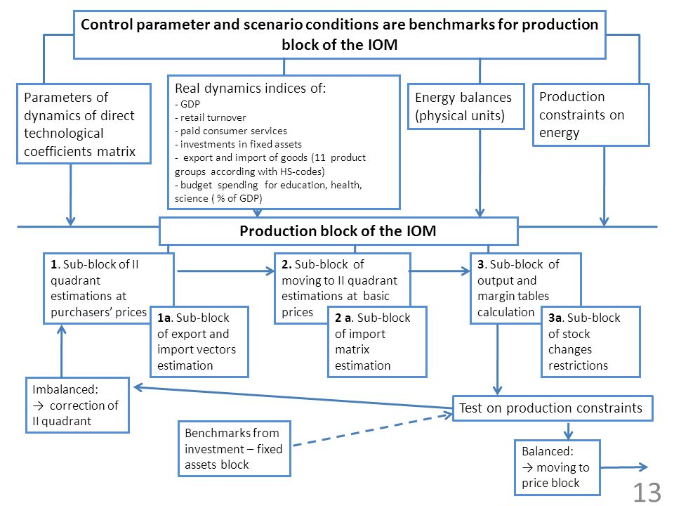 Control parameter and scenario conditions are benchmarks for production block of the IOM Parameters of dynamics of direct technological coefficients m
