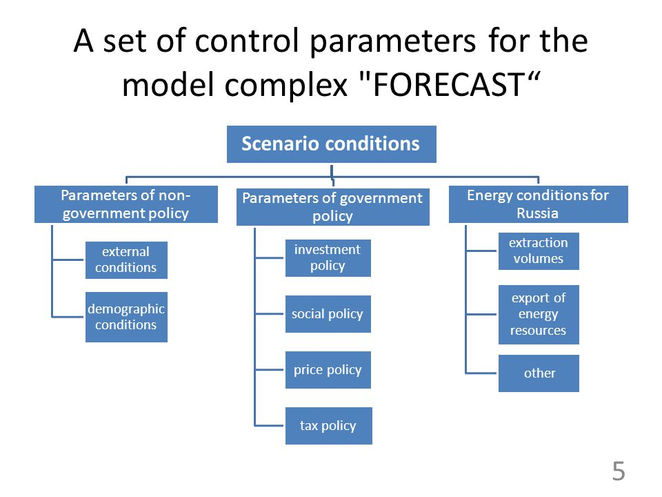 The scheme of the model complex FORECAST Scenario conditions and models of macroeconomic targets Export/Import models Model of the labor market Model of financial balance of institutional sectors and balance of payments Model of consumer demand IOM with production and price blocks The balance of labor funds - analysis of innovation processes, evaluation of links and hypothesis Investment - fixed assets model Output information 1.Supply and Use tables of goods and services (indices of real dynamics and prices, outputs, GDP, import, export, etc.) 2.