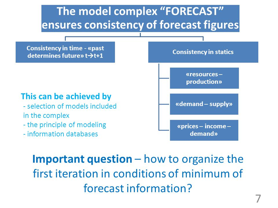 "The model complex ""FORECAST"" ensures consistency of forecast figures Consistency in time - «past determines future» t→t+1 Consistency in statics «reso"