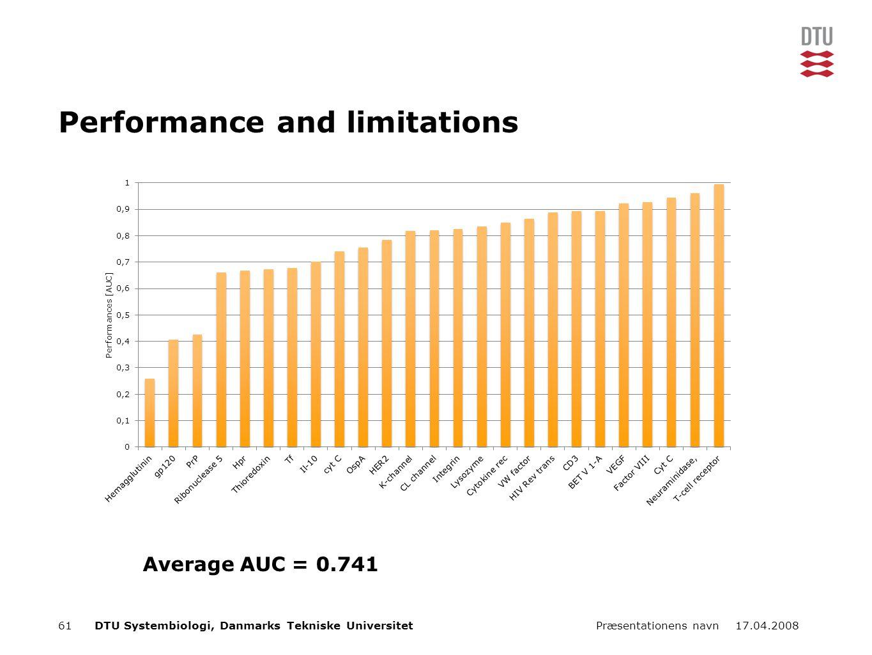 17.04.2008Præsentationens navn61DTU Systembiologi, Danmarks Tekniske Universitet Performance and limitations Average AUC = 0.741