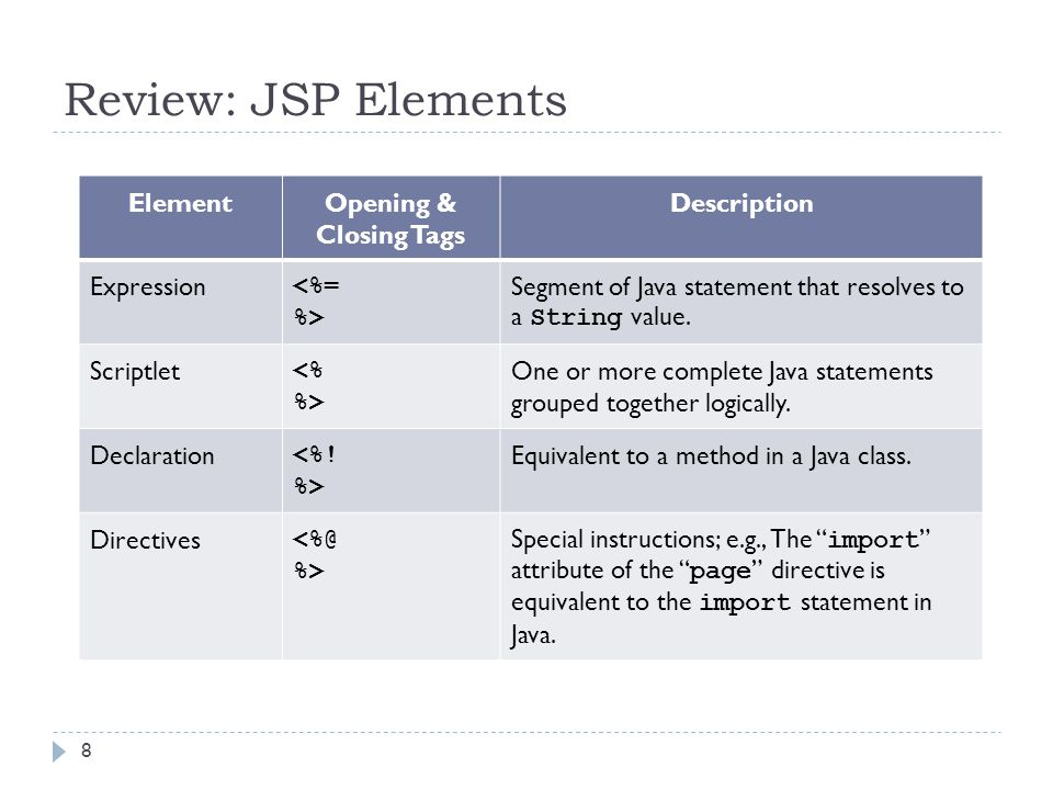 Review: JSP Elements ElementOpening & Closing Tags Description Expression <%= %> Segment of Java statement that resolves to a String value. Scriptlet
