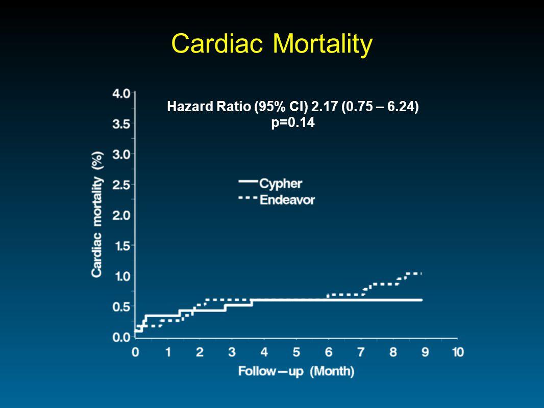 Cardiac Mortality Hazard Ratio (95% CI) 2.17 (0.75 – 6.24) p=0.14