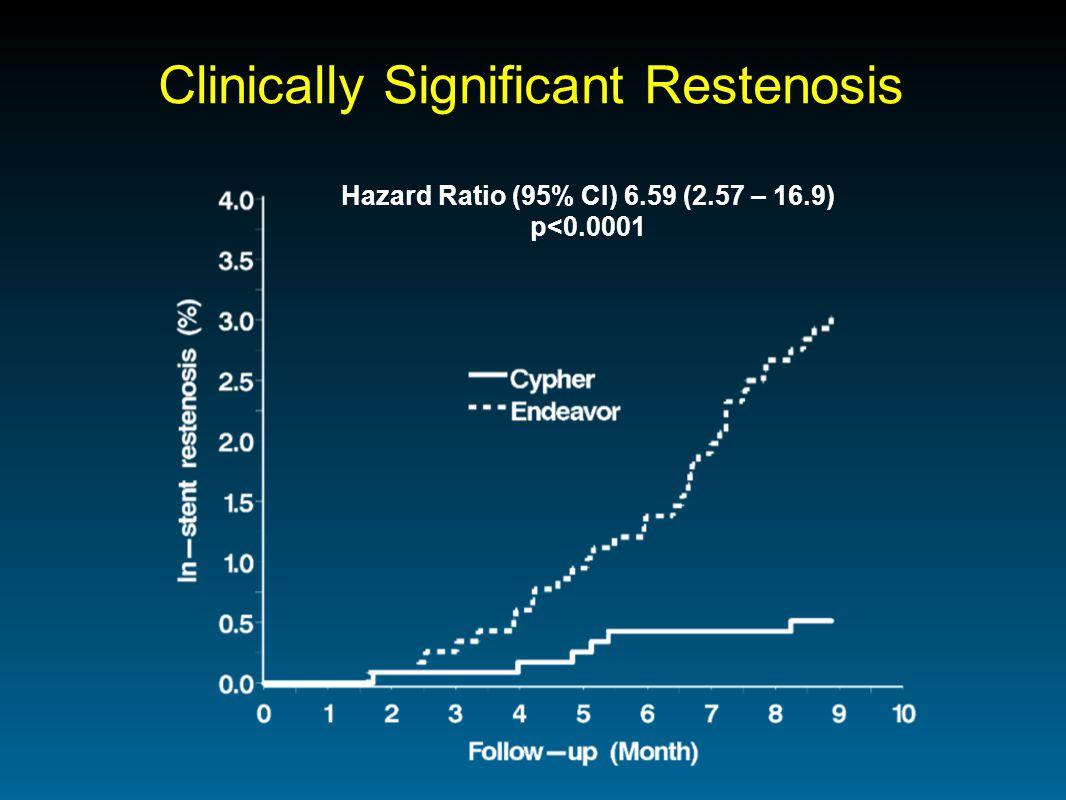 Clinically Significant Restenosis Hazard Ratio (95% CI) 6.59 (2.57 – 16.9) p<0.0001