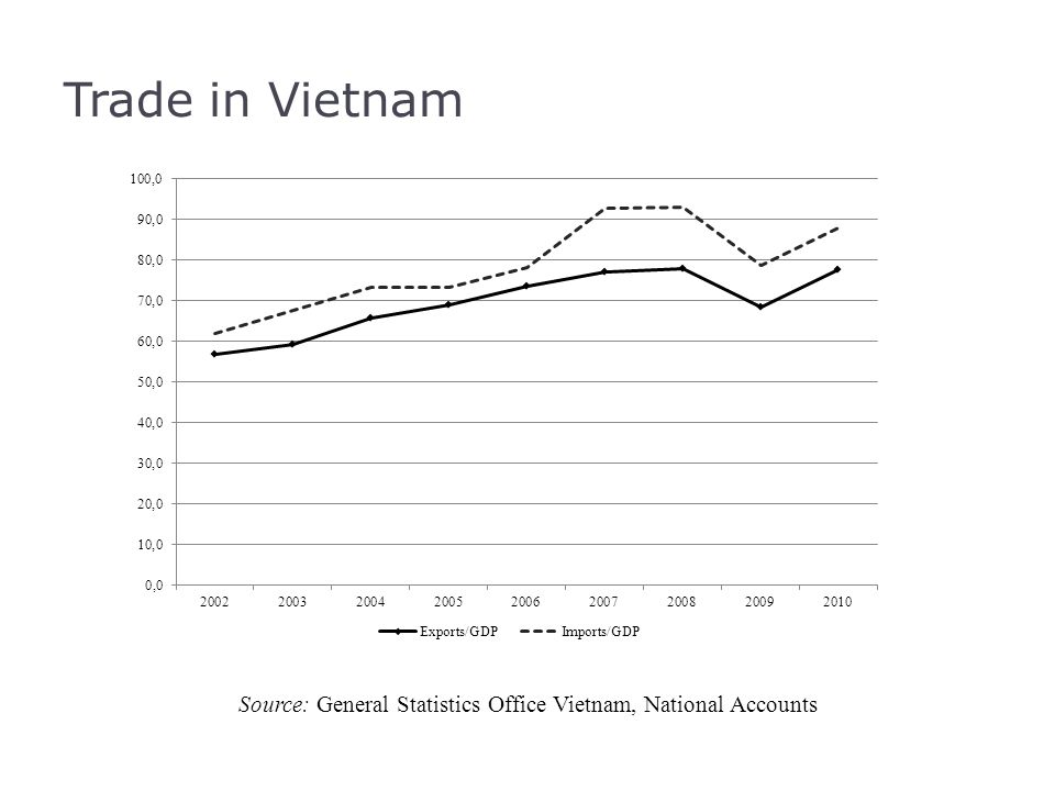 Trade in Vietnam Source: General Statistics Office Vietnam, National Accounts
