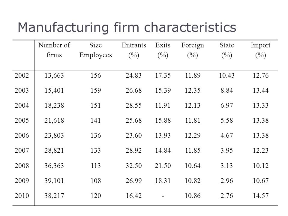 Manufacturing firm characteristics Number of firms Size Employees Entrants (%) Exits (%) Foreign (%) State (%) Import (%) 200213,66315624.8317.3511.89