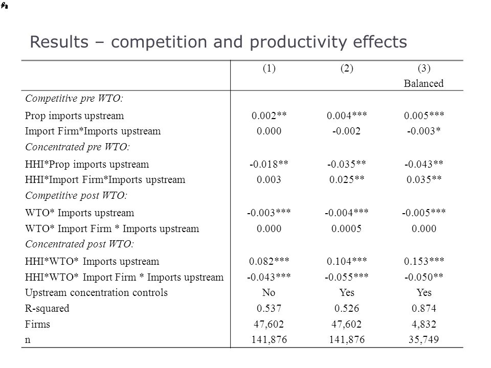 Results – competition and productivity effects (1)(2) (3) Balanced Competitive pre WTO: Prop imports upstream0.002**0.004***0.005*** Import Firm*Impor
