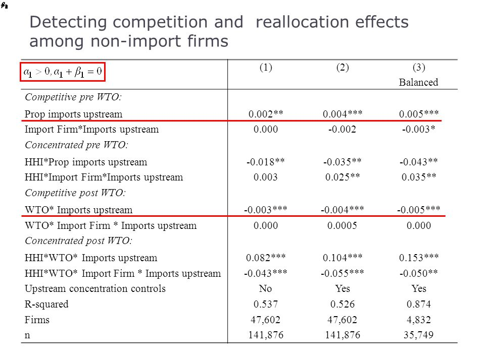 Detecting competition and reallocation effects among non-import firms (1)(2) (3) Balanced Competitive pre WTO: Prop imports upstream0.002**0.004***0.0
