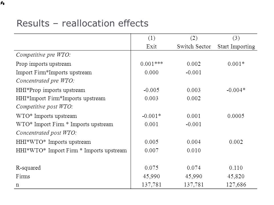 Results – reallocation effects (1) Exit (2) Switch Sector (3) Start Importing Competitive pre WTO: Prop imports upstream0.001***0.0020.001* Import Fir