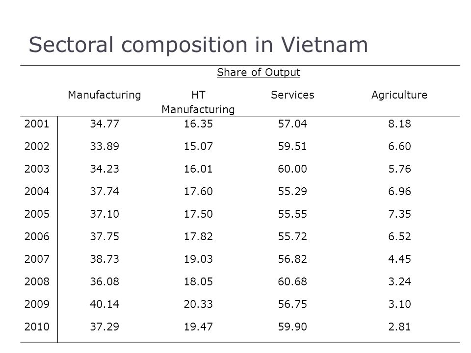 Sectoral composition in Vietnam Share of Output Manufacturing HT Manufacturing ServicesAgriculture 200134.7716.3557.048.18 200233.8915.0759.516.60 200