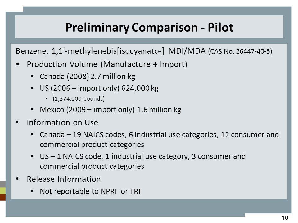 Preliminary Comparison - Pilot Benzene, 1,1 -methylenebis[isocyanato-] MDI/MDA (CAS No.