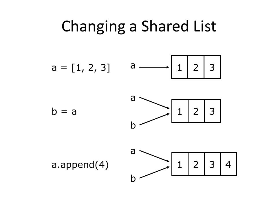 a 123 b a 123 b 4 a = [1, 2, 3] a.append(4) b = a a 123 Changing a Shared List