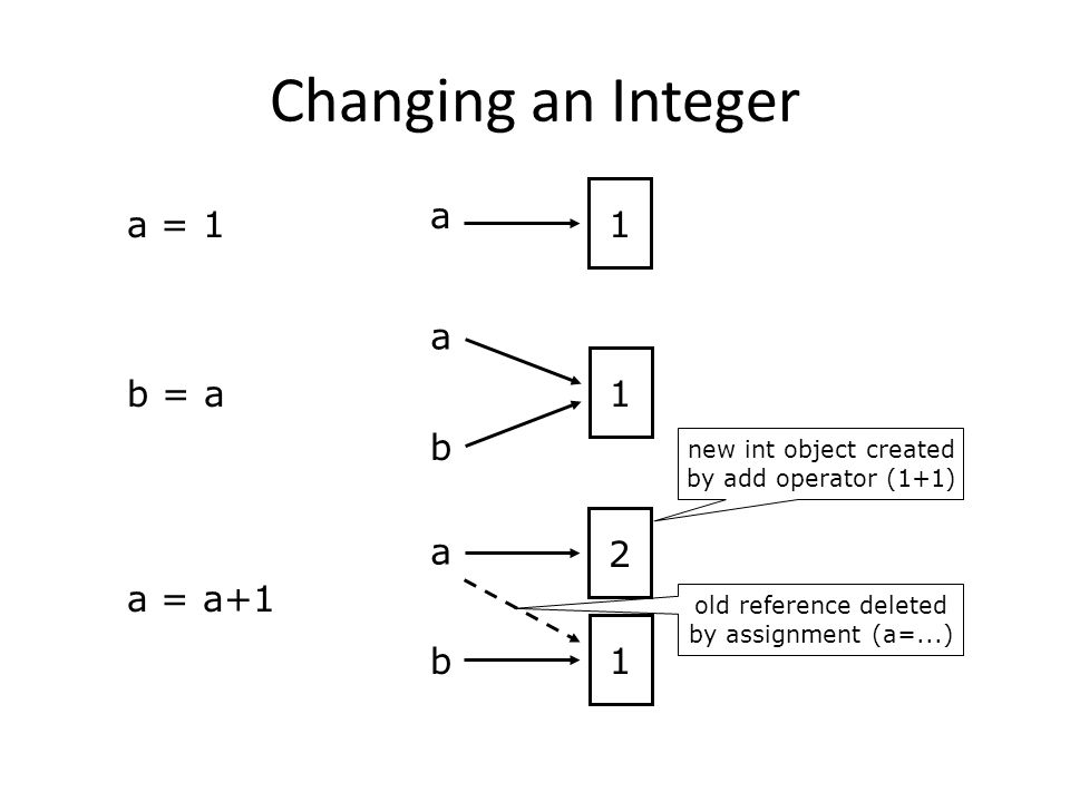 a 1 b a 1 b a = 1 a = a+1 b = a a 1 2 Changing an Integer old reference deleted by assignment (a=...) new int object created by add operator (1+1)